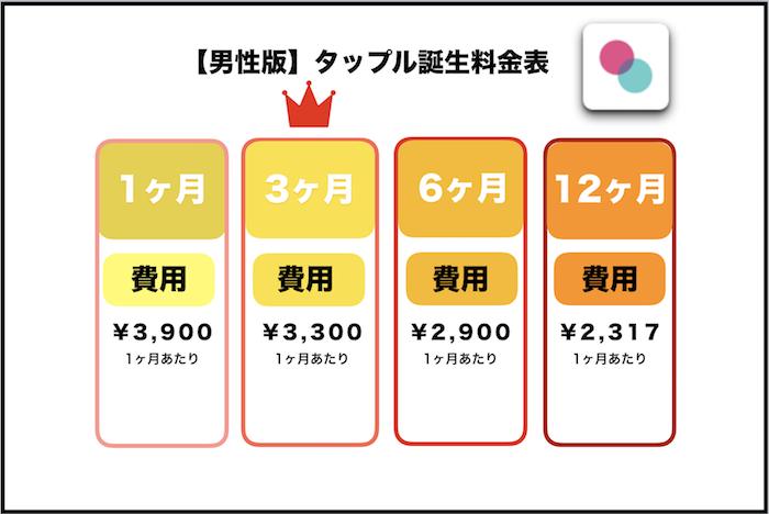 恋活アプリ タップル誕生 料金