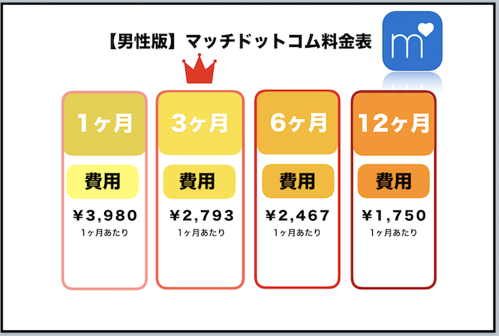 恋活アプリ マッチドットコム  料金