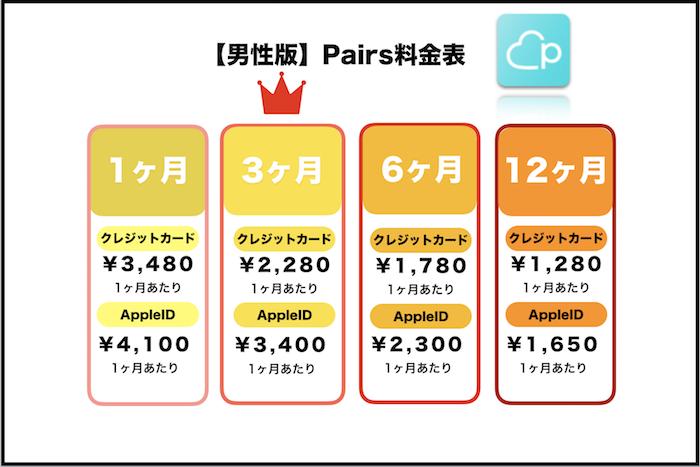 恋活アプリ Pairs 料金