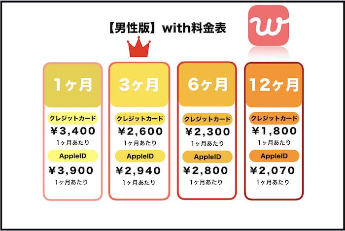 恋活アプリ with 料金