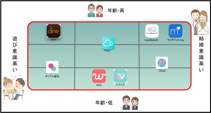 恋活アプリ比較表