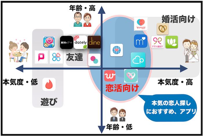 恋活(恋人探し)におすすめのマッチングアプリ5選