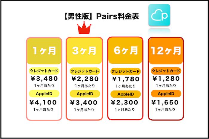 Pairs(ペアーズ)の料金