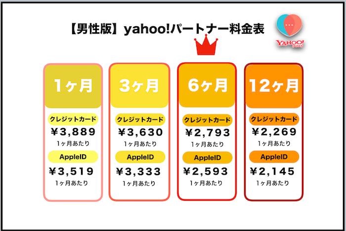 Yahoo!パートナーの料金