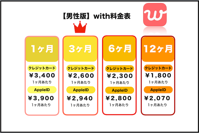 with(ウィズ)の料金