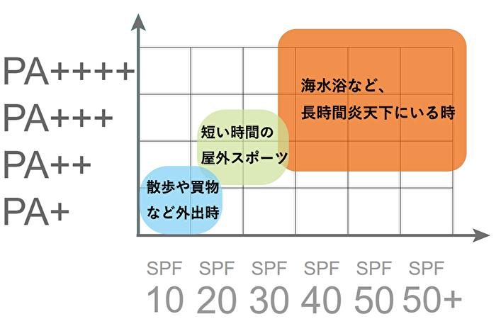 1.SPF/PA値で選ぶ