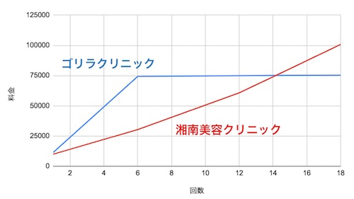 ゴリラクリニック、湘南美容クリニックの料金比較表
