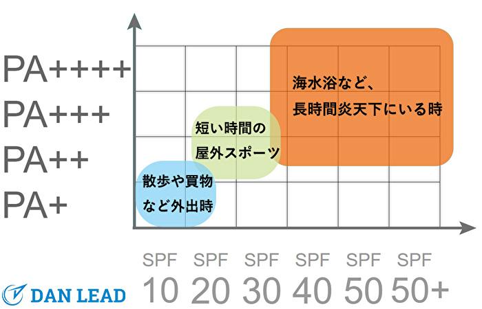 SPF/PA値で選ぶ